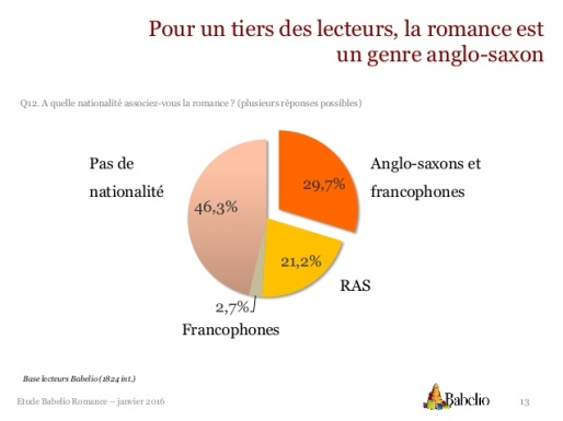 etude-romance-babelio-13-638