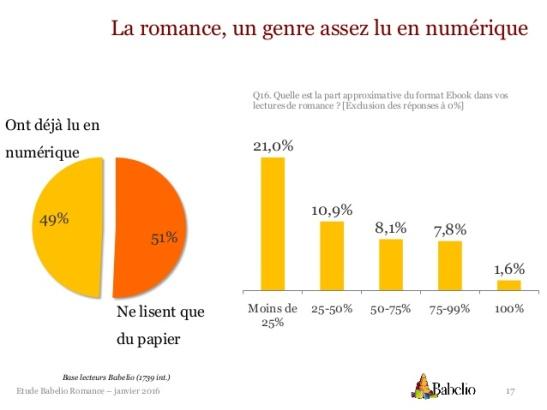 etude-romance-babelio-17-638