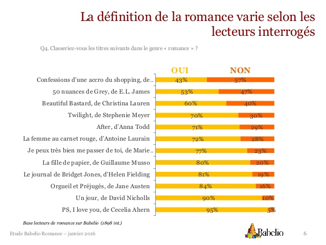 etude-romance-babelio-6-638