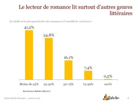 etude-romance-babelio-8-638