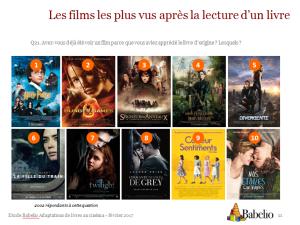 Films les plus vus après la lecture du livre