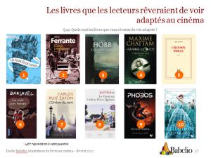 Les livres que les lecteurs rêvent de voir adaptés